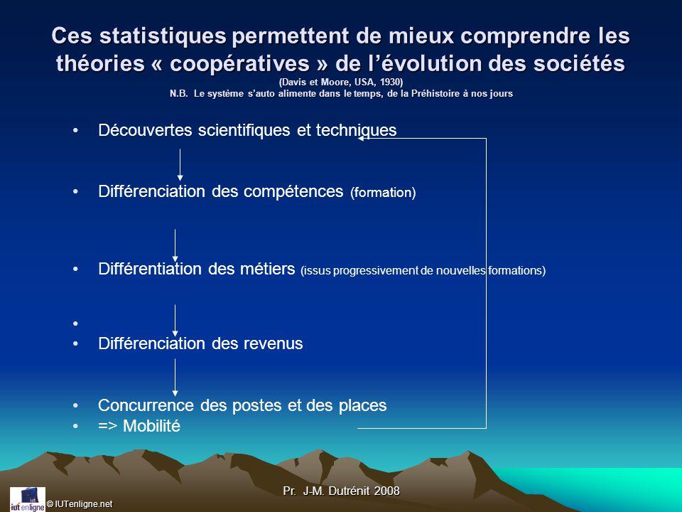 Ces statistiques permettent de mieux comprendre les théories « coopératives » de l'évolution des sociétés (Davis et Moore, USA, 1930) N.B. Le système s'auto alimente dans le temps, de la Préhistoire à nos jours