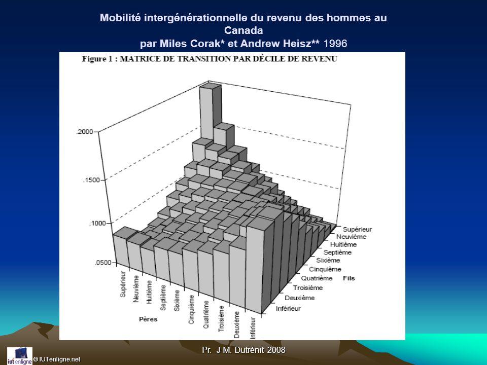 Mobilité intergénérationnelle du revenu des hommes au Canada par Miles Corak* et Andrew Heisz** 1996