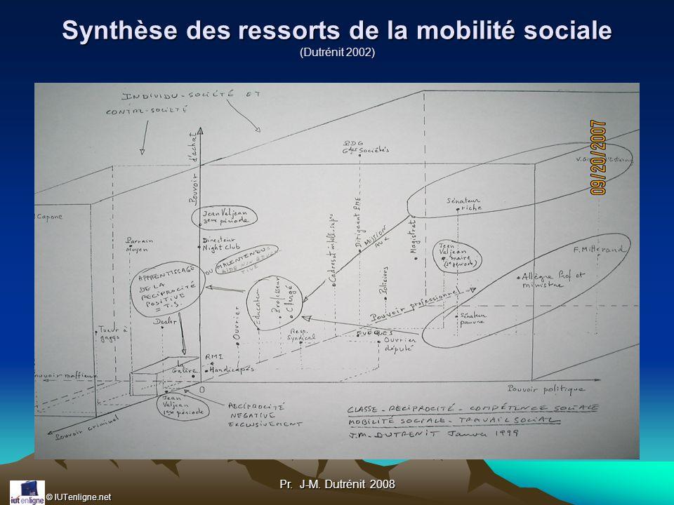 Synthèse des ressorts de la mobilité sociale (Dutrénit 2002)
