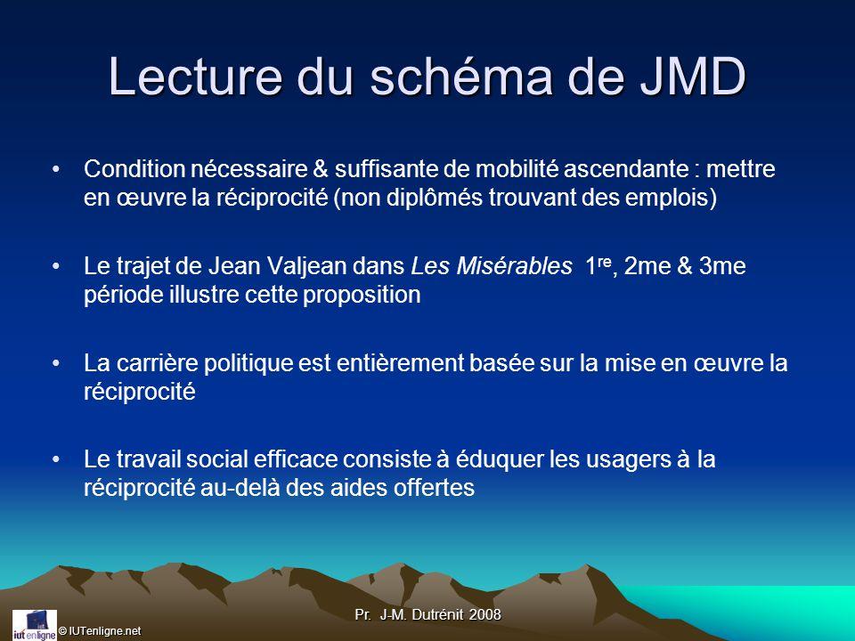 Lecture du schéma de JMD