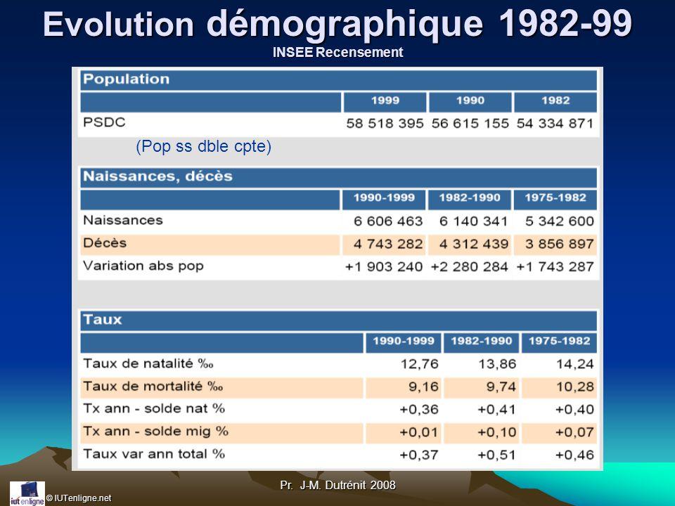 Evolution démographique 1982-99 INSEE Recensement