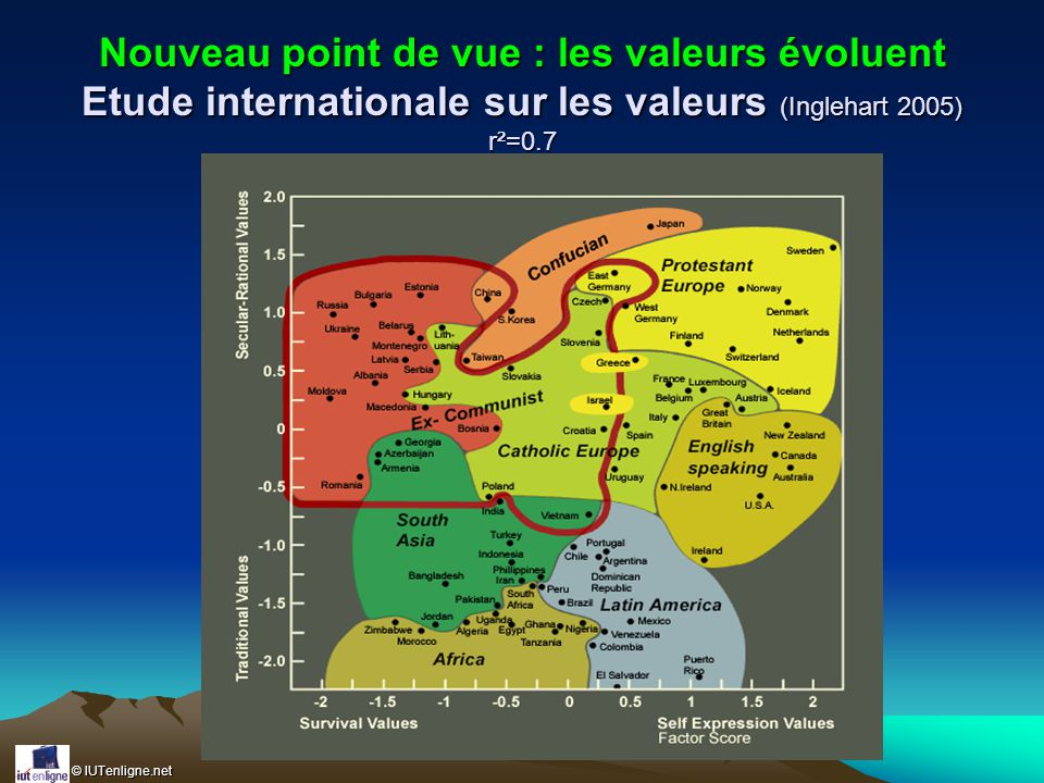 Nouveau point de vue : les valeurs évoluent Etude internationale sur les valeurs (Inglehart 2005) r²=0.7