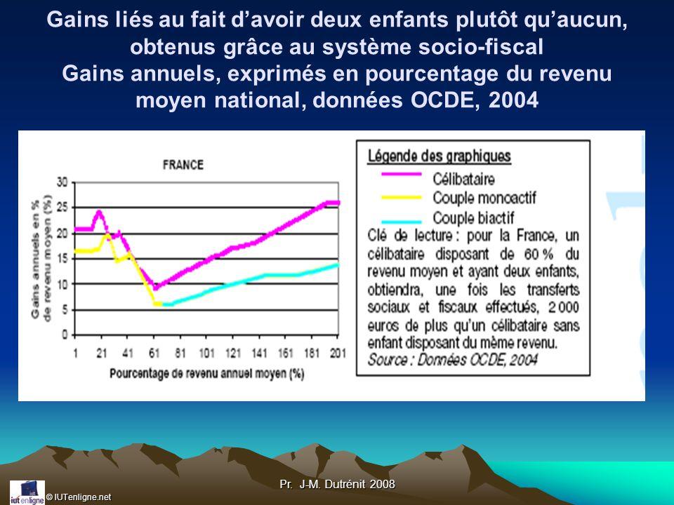 Gains liés au fait d'avoir deux enfants plutôt qu'aucun, obtenus grâce au système socio-fiscal Gains annuels, exprimés en pourcentage du revenu moyen national, données OCDE, 2004