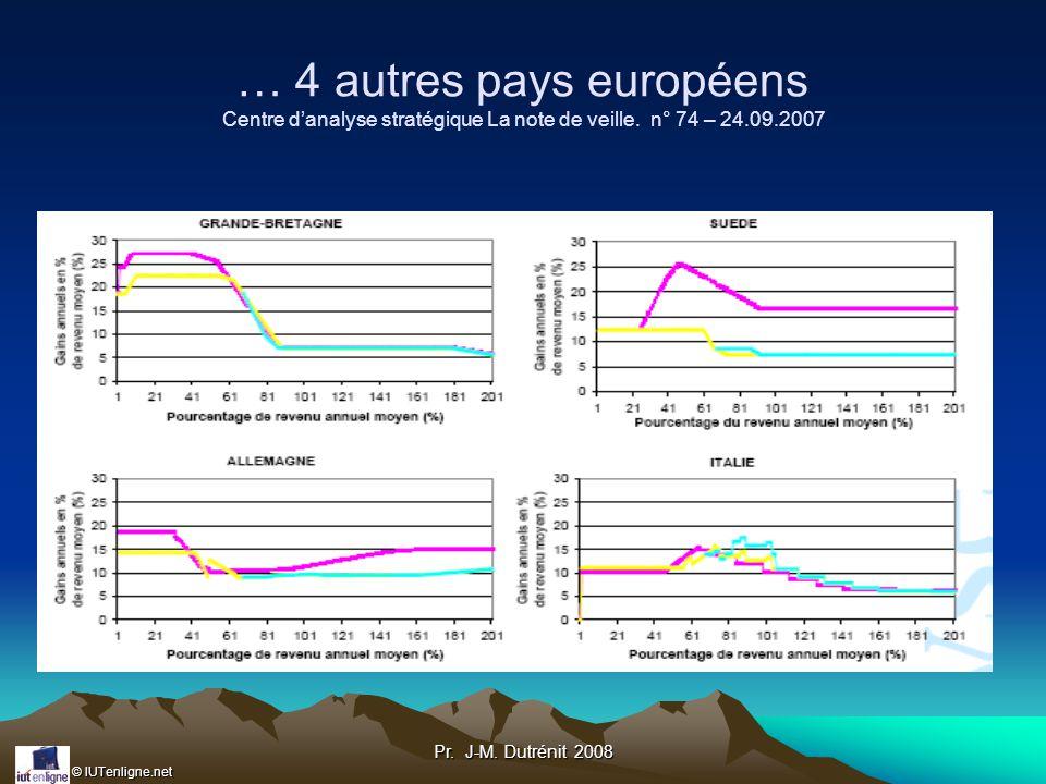 … 4 autres pays européens Centre d'analyse stratégique La note de veille. n° 74 – 24.09.2007