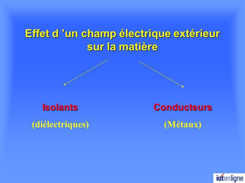 Effet d 'un champ électrique extérieur sur la matière