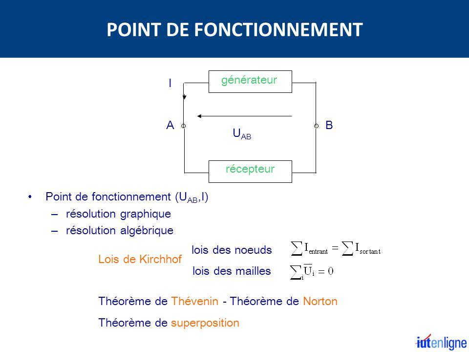 POINT DE FONCTIONNEMENT