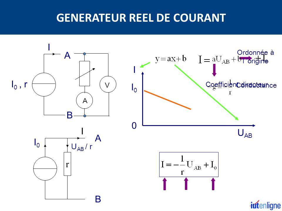 GENERATEUR REEL DE COURANT
