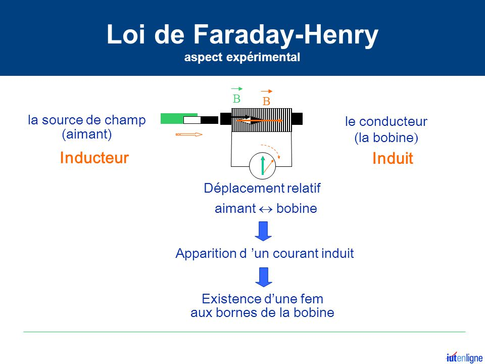 Loi de Faraday-Henry Inducteur Induit la source de champ le conducteur