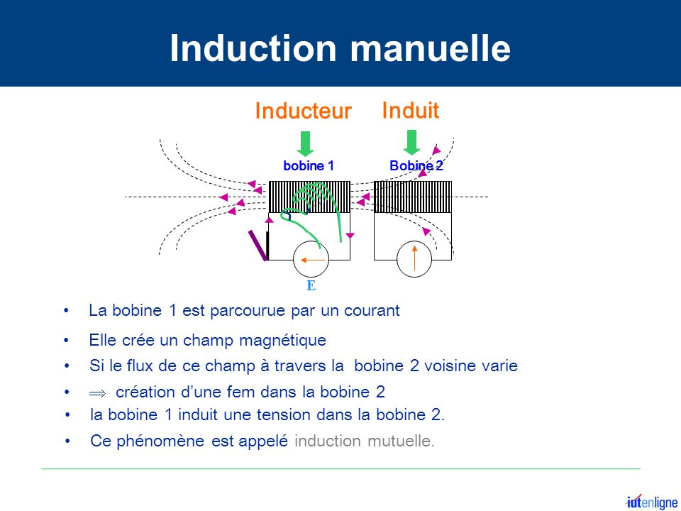 Induction manuelle Inducteur Induit