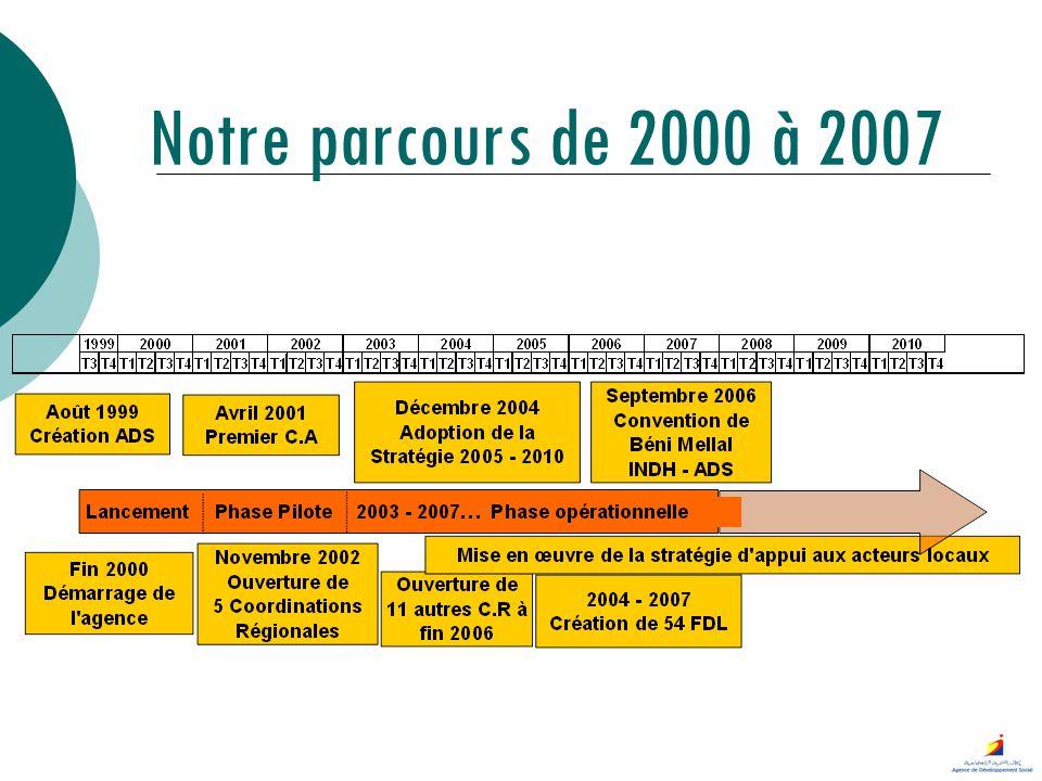 Notre parcours de 2000 à 2007