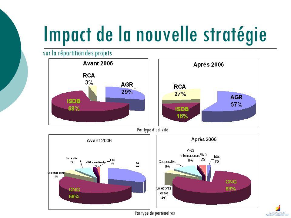 Impact de la nouvelle stratégie sur la répartition des projets