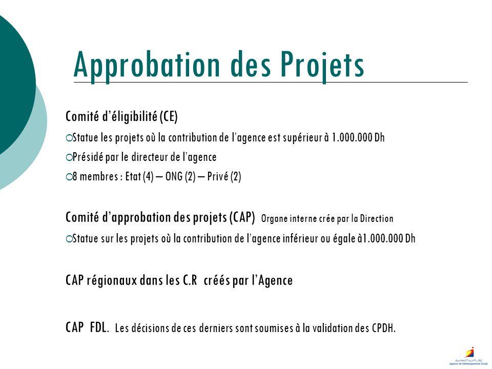 Approbation des Projets