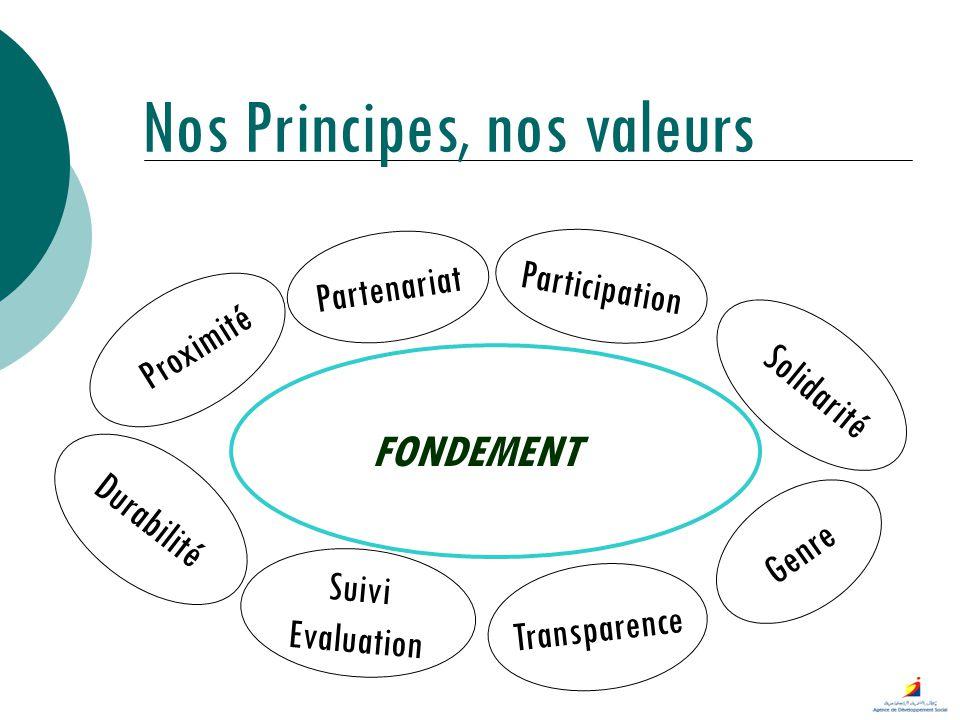 Nos Principes, nos valeurs