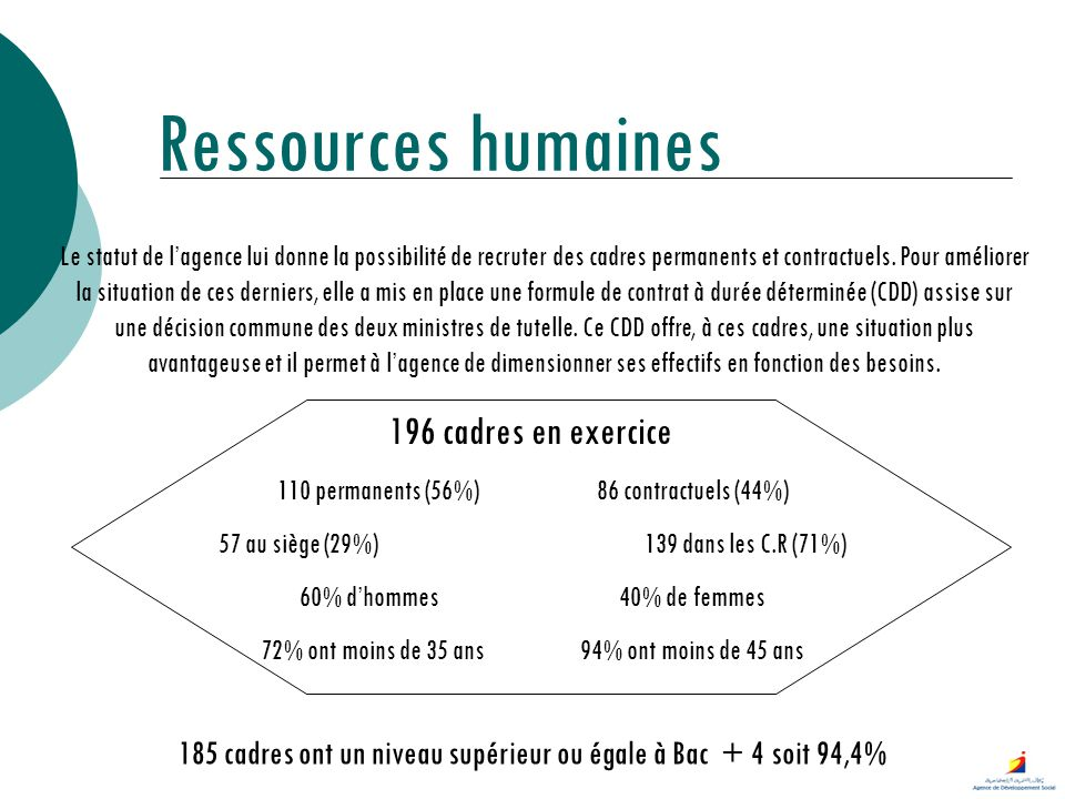 Ressources humaines 196 cadres en exercice