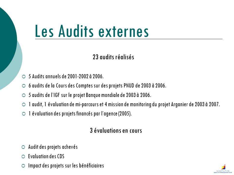 Les Audits externes 23 audits réalisés 3 évaluations en cours