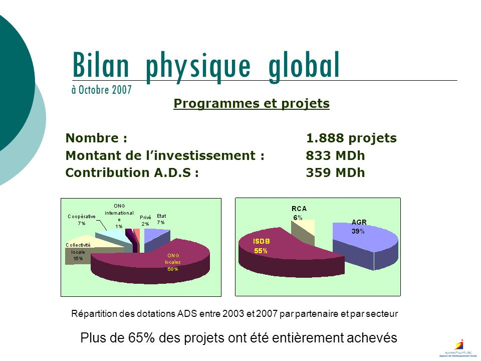 Bilan physique global à Octobre 2007