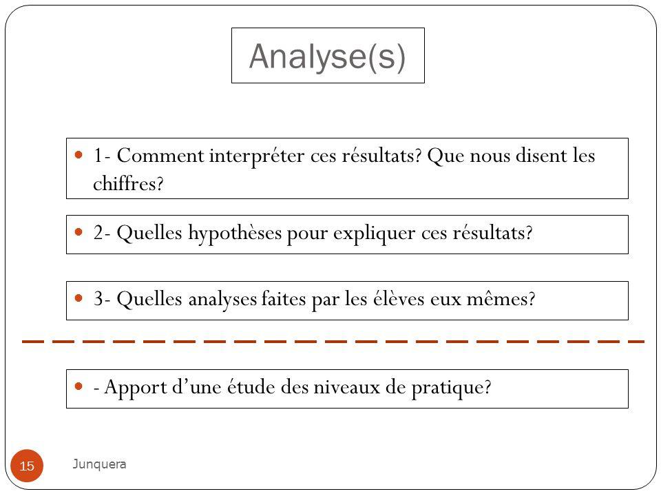 Analyse(s) 1- Comment interpréter ces résultats Que nous disent les chiffres 2- Quelles hypothèses pour expliquer ces résultats