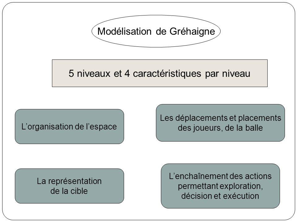 Modélisation de Gréhaigne
