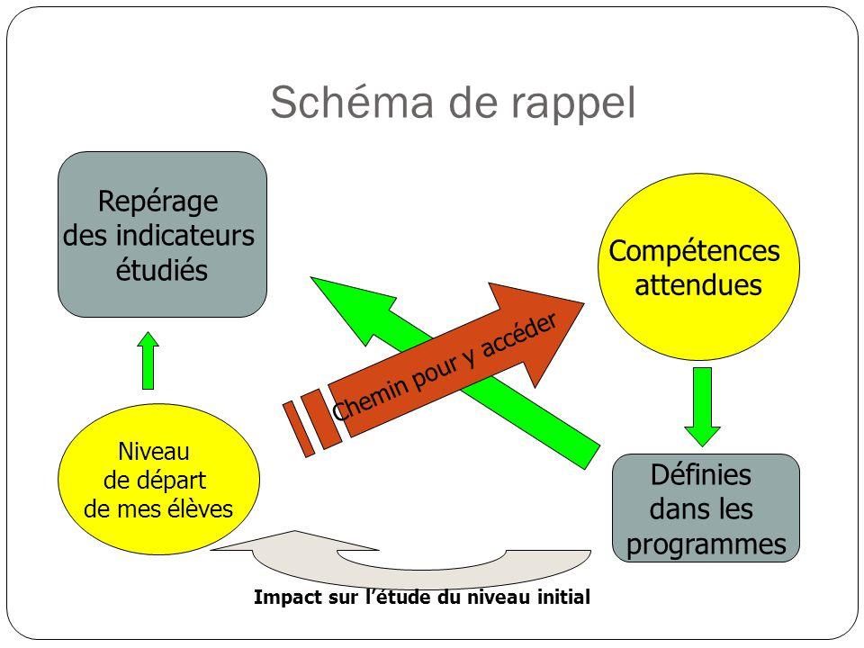 Impact sur l'étude du niveau initial
