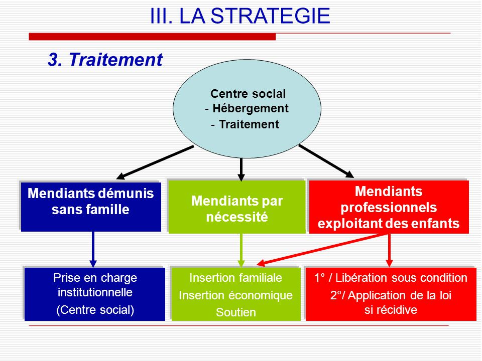III. LA STRATEGIE 3. Traitement