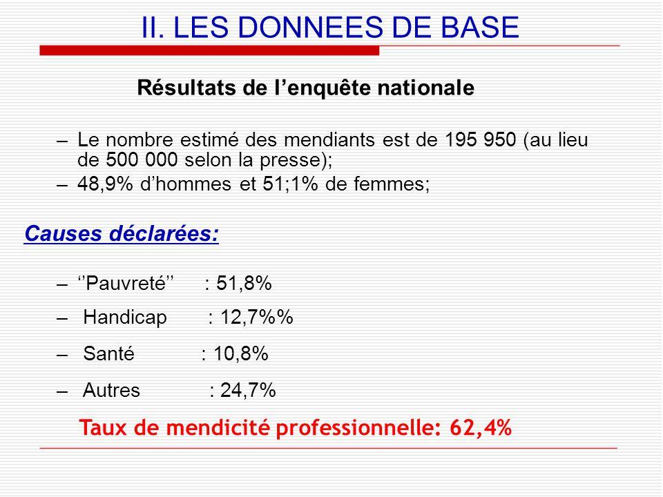 Résultats de l'enquête nationale