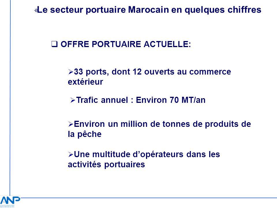 Le secteur portuaire Marocain en quelques chiffres