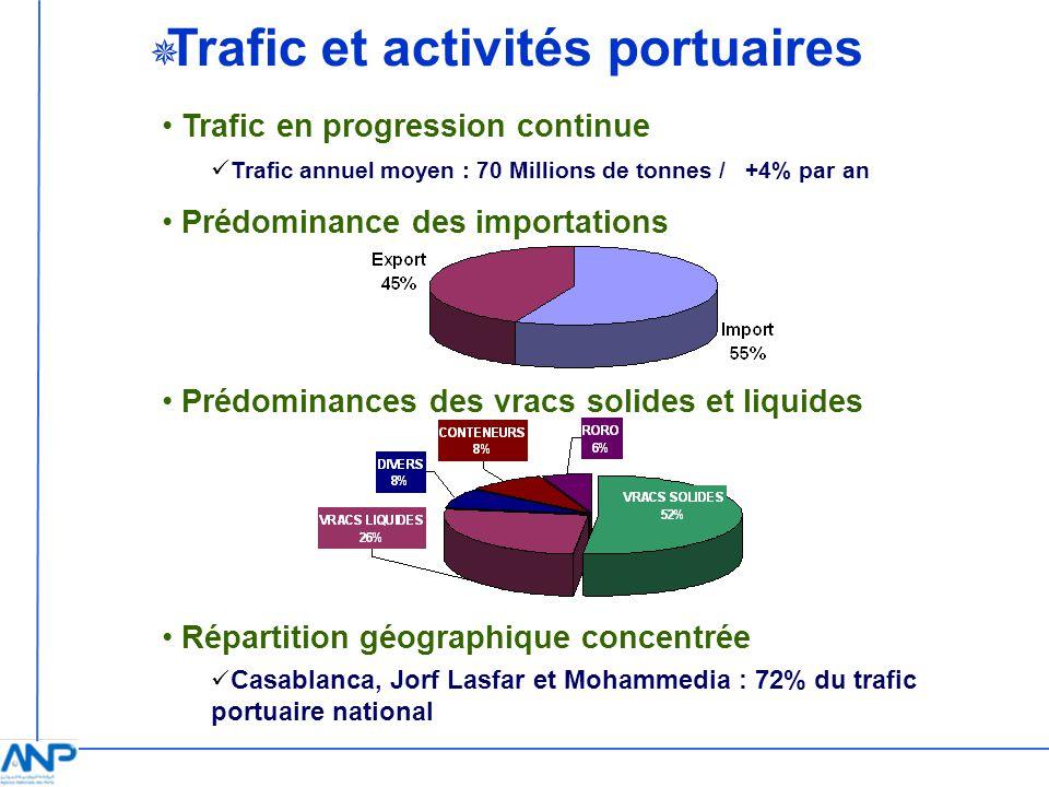 Trafic et activités portuaires