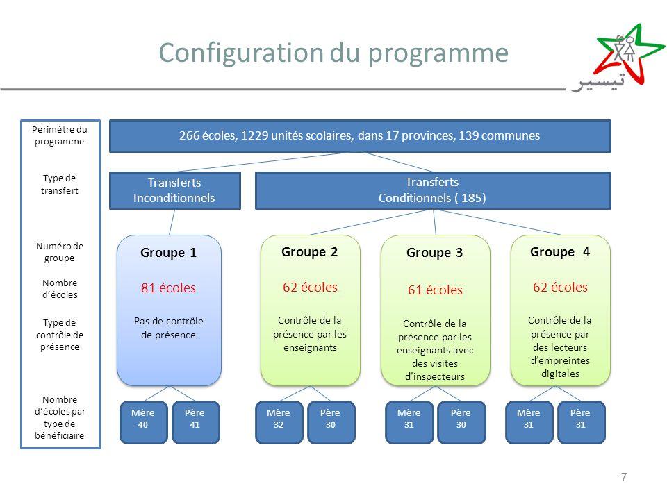 Configuration du programme