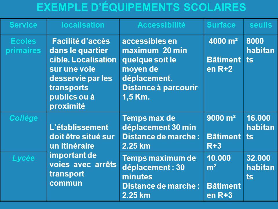 EXEMPLE D'ÉQUIPEMENTS SCOLAIRES