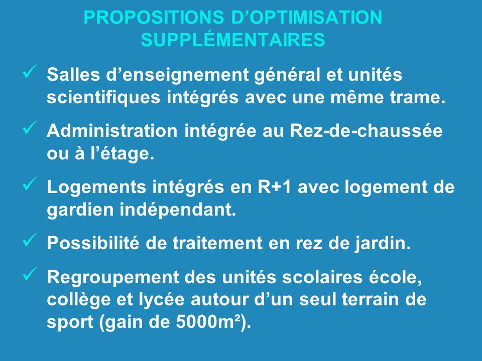 PROPOSITIONS D'OPTIMISATION SUPPLÉMENTAIRES