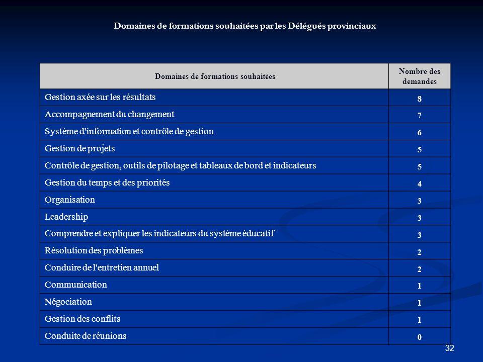 Domaines de formations souhaitées par les Délégués provinciaux