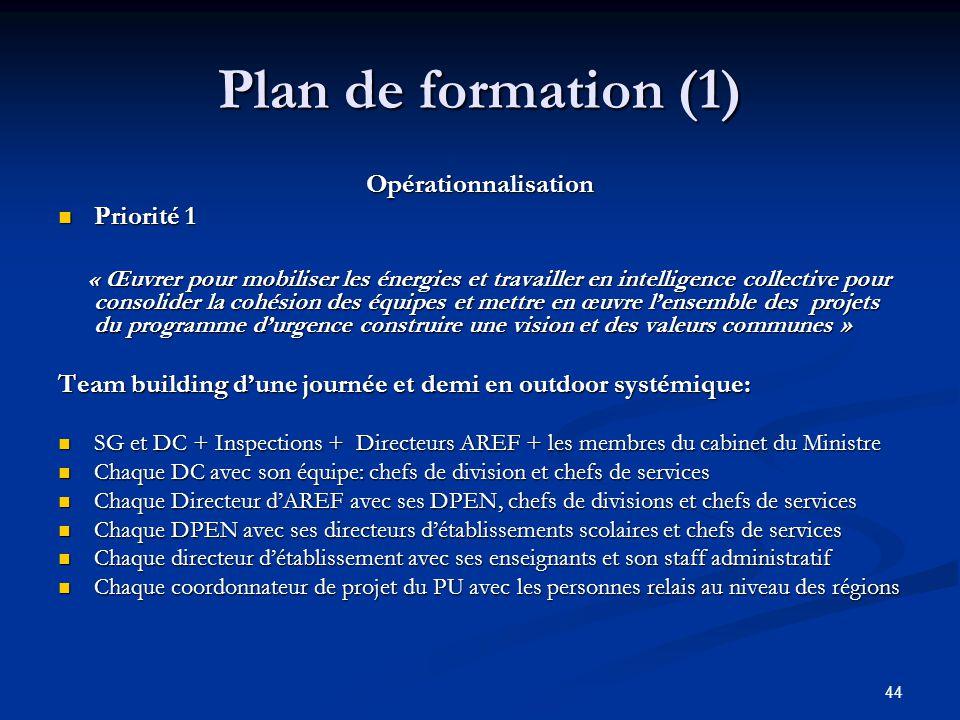 Plan de formation (1) Opérationnalisation Priorité 1