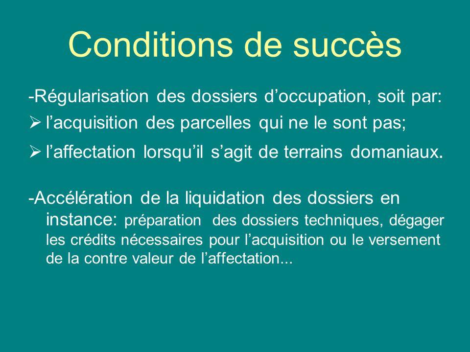 Conditions de succès -Régularisation des dossiers d'occupation, soit par: l'acquisition des parcelles qui ne le sont pas;