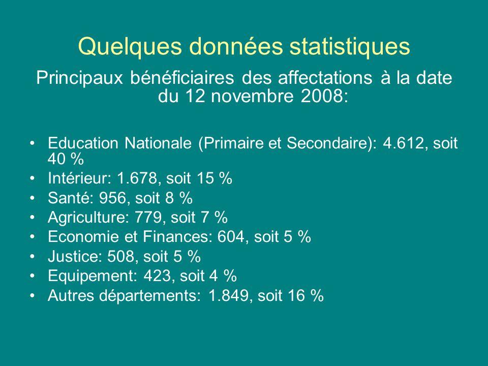 Quelques données statistiques