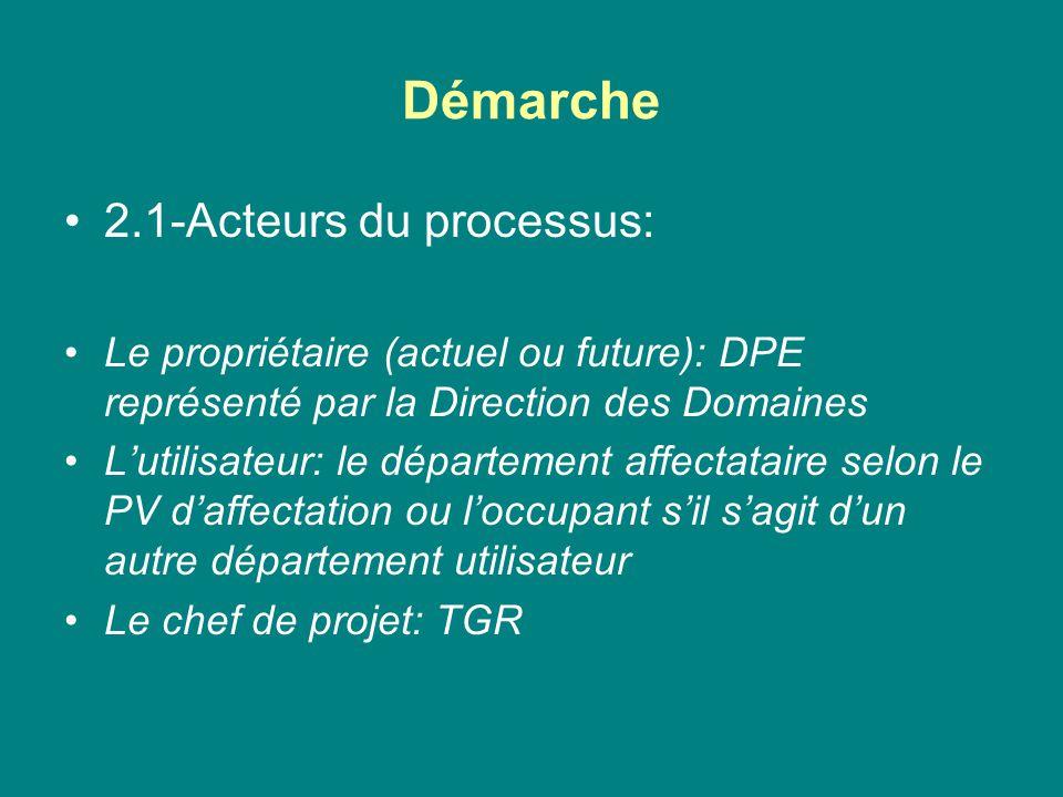 Démarche 2.1-Acteurs du processus: