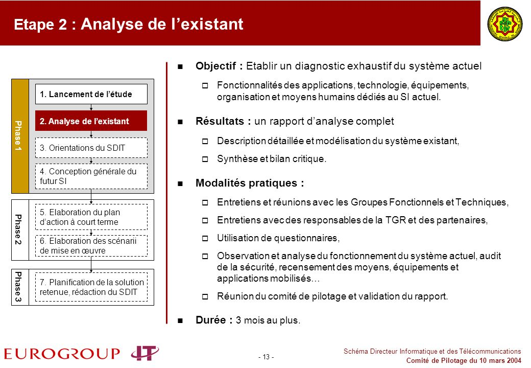Etape 2 : Analyse de l'existant