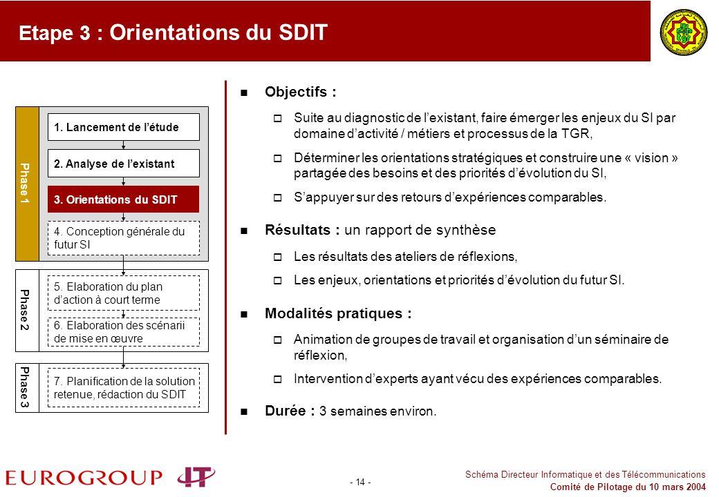 Etape 3 : Orientations du SDIT
