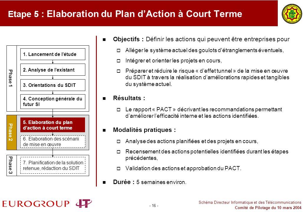 Etape 5 : Elaboration du Plan d'Action à Court Terme
