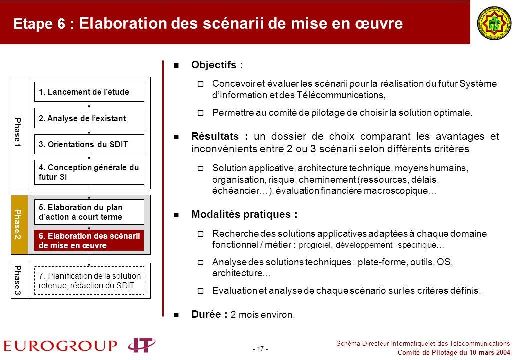 Etape 6 : Elaboration des scénarii de mise en œuvre