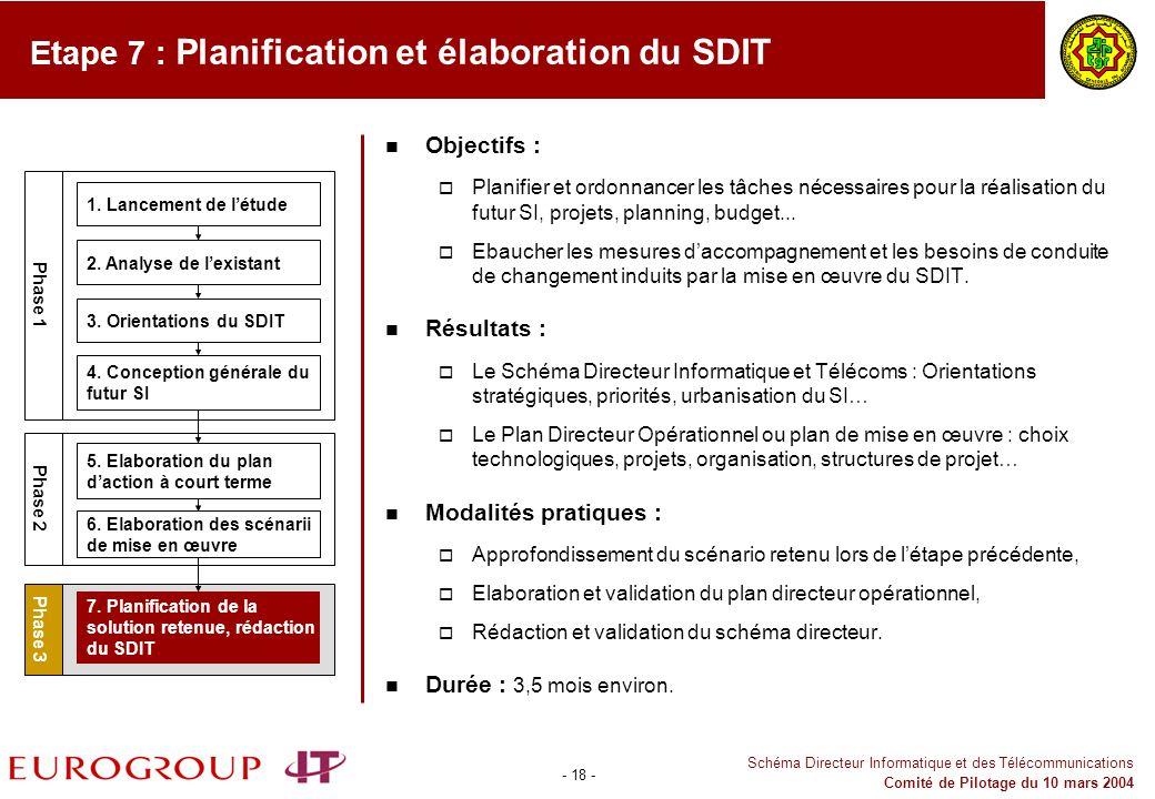 Etape 7 : Planification et élaboration du SDIT