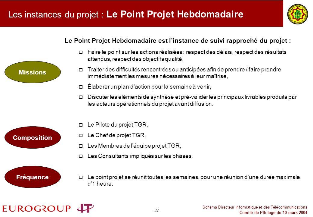 Les instances du projet : Le Point Projet Hebdomadaire