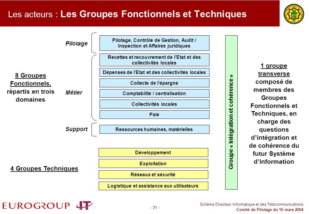 Les acteurs : Les Groupes Fonctionnels et Techniques