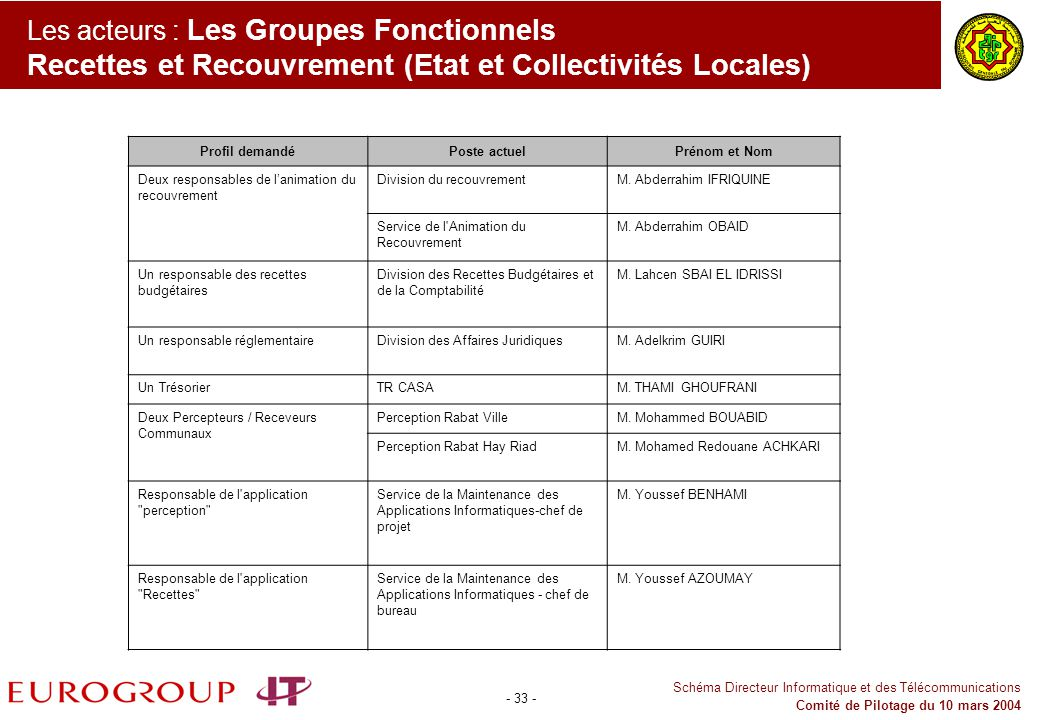 Les acteurs : Les Groupes Fonctionnels Recettes et Recouvrement (Etat et Collectivités Locales)
