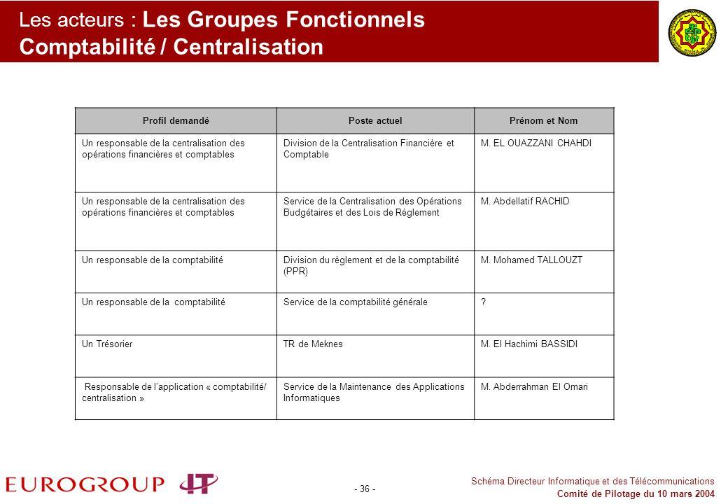 Les acteurs : Les Groupes Fonctionnels Comptabilité / Centralisation