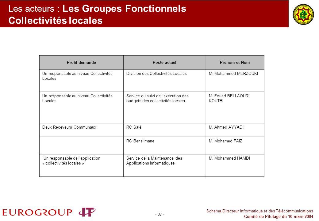 Les acteurs : Les Groupes Fonctionnels Collectivités locales
