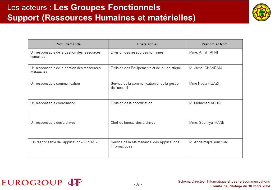Les acteurs : Les Groupes Fonctionnels Support (Ressources Humaines et matérielles)