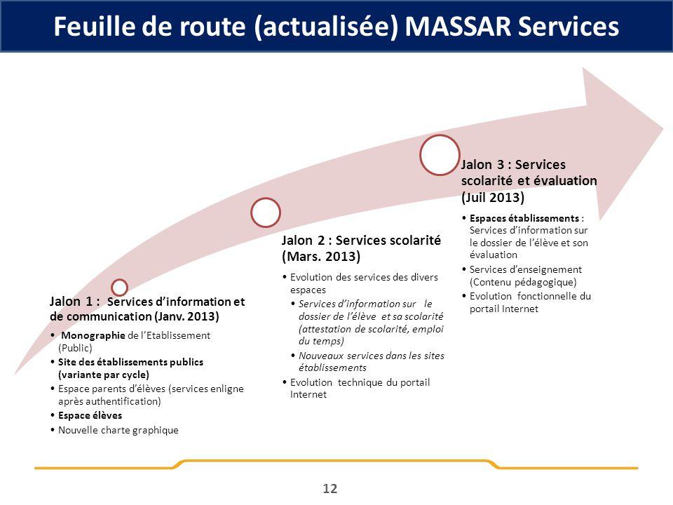 Feuille de route (actualisée) MASSAR Services