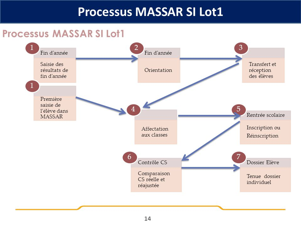 Processus MASSAR SI Lot1