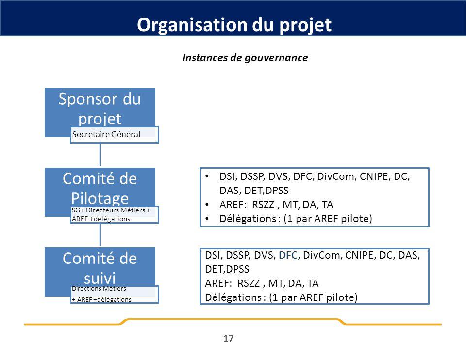 Organisation du projet Instances de gouvernance