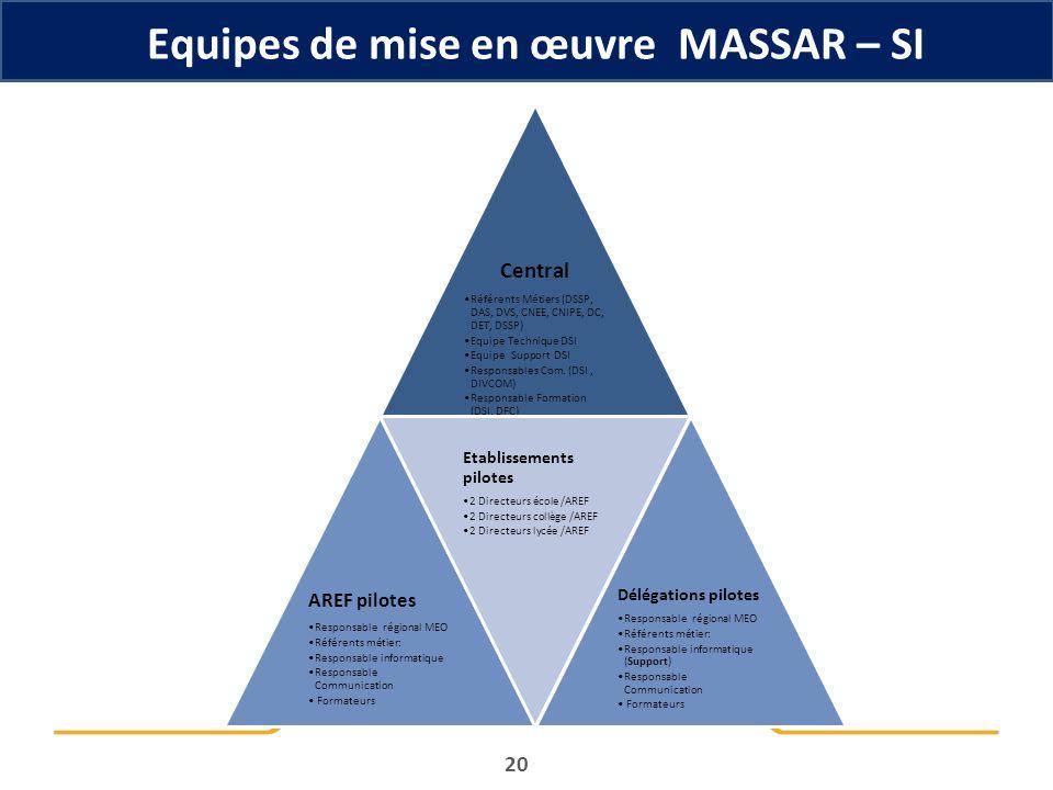 Equipes de mise en œuvre MASSAR – SI